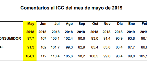 icc mayo 2019