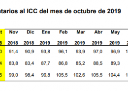 icc octubre 2019