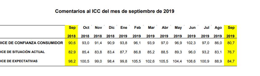 icc septiembre 2019